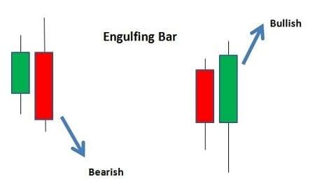 نموذج الابتلاع Engulfing Pattern