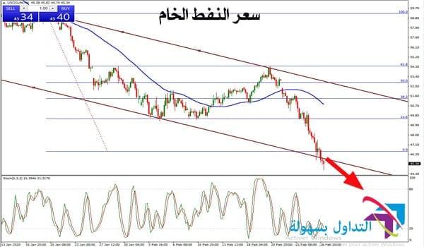 سعر النفط الخام يحافظ على تحقيق الأهداف : تحليل يوم الجمعة ...