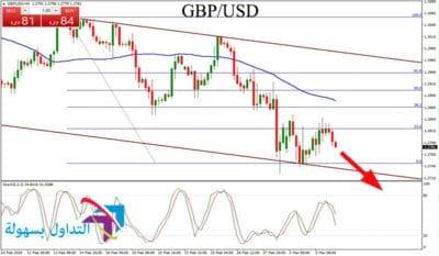 زوج الباوند دولار GBP/USD يفقد الزخم : تحليل يوم الاربعاء ...