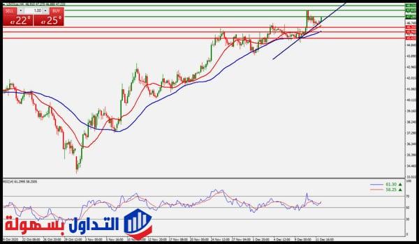 سعر النفط الخام يظل منخفضًا تحت $47 ليوم 14-12-2020